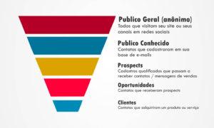 Funil de Vendas: Estratégias de Social Selling